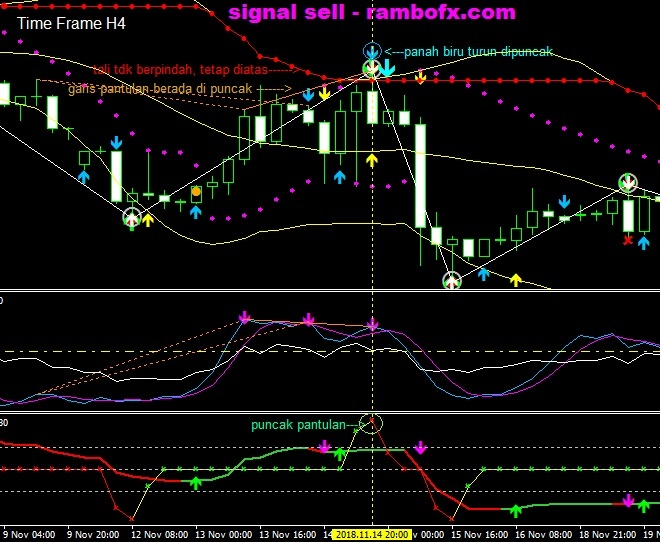Signal forex gratis akurat