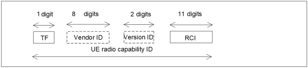 UE Radio Capability ID