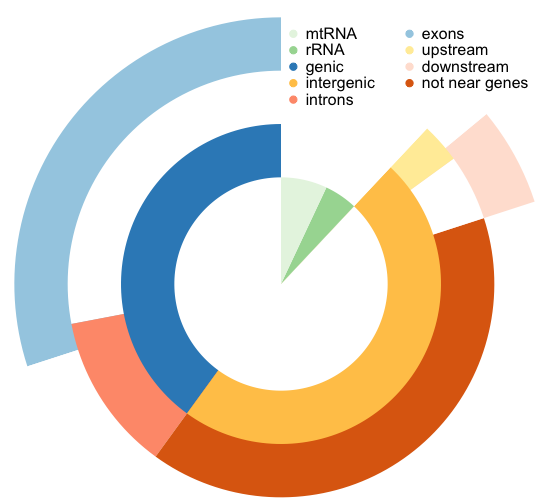 vennpieR: combination of venn diagram and pie chart in R ...