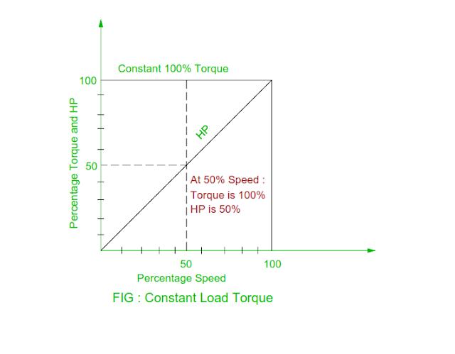 constant-load-torque.png