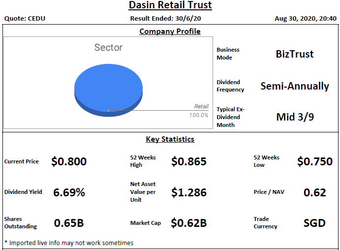 Dasin Retail Trust Analysis @ 31 August 2020