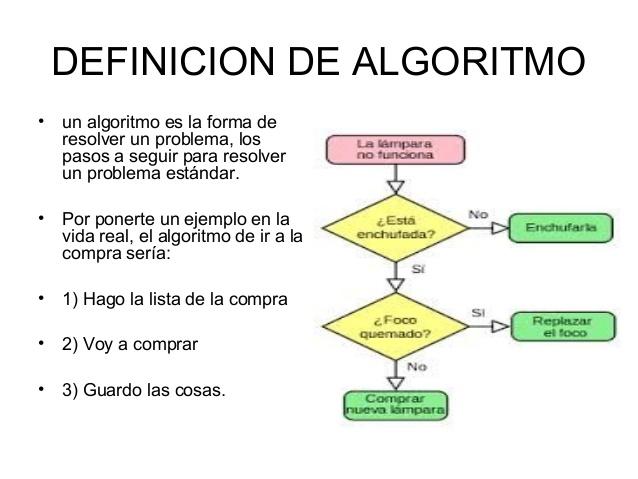 Algoritmo diagrama de flujo pseudocdigo diagrama de flujo ccuart Gallery