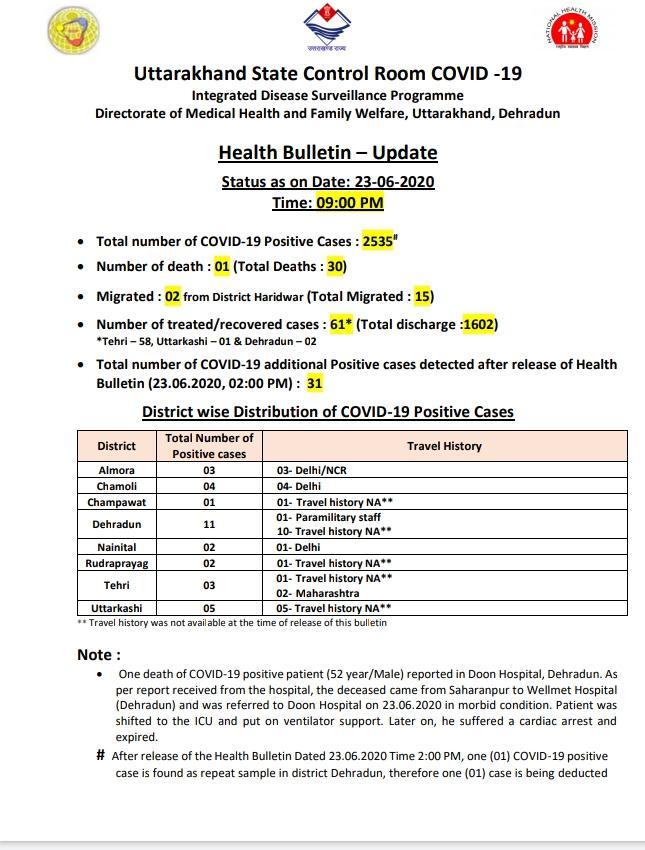बिग ब्रेकिंग--स्वास्थ्य विभाग ने जारी किया हेल्थ बुलेटिन कोरोना का आंकड़ा पहुंचा 2535 आज आए 131 मामले