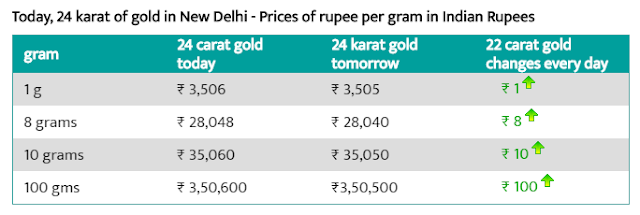 Today Gold Rate In Delhi 2 Aug 2019!