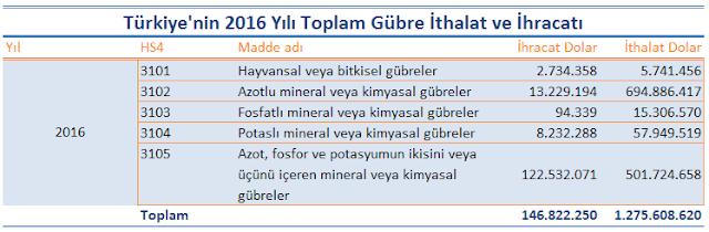 Türkiye hangi çeşit gübreleri ithal ve ihraç ediyor.