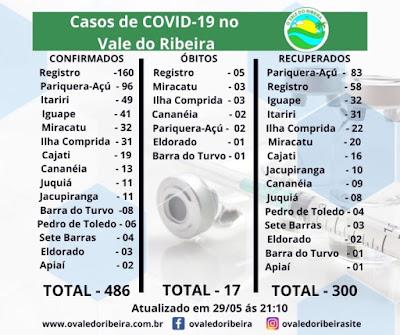 Vale do Ribeira soma 486 casos positivos, 300 recuperados e 17 mortes do Coronavírus - Covid-19