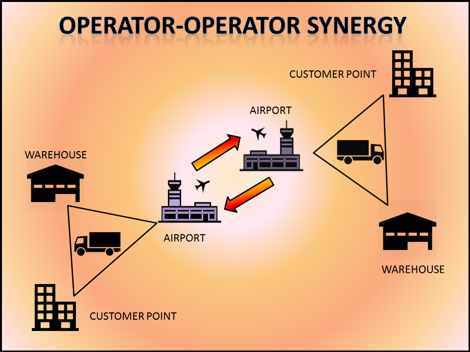 Schematic of Proposed Collaborative Supply-Chain Mechanism