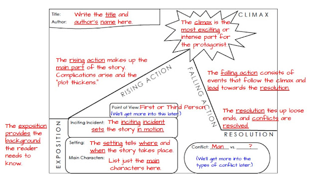 Plot Diagram Graphic Organizer Pdf Square D Motor Control Summary Of The Story Footnote To Youth In A Essentially When You Use