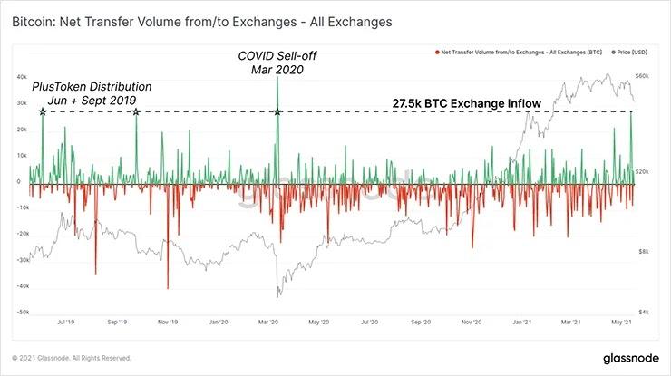 График чистых потоков бирж