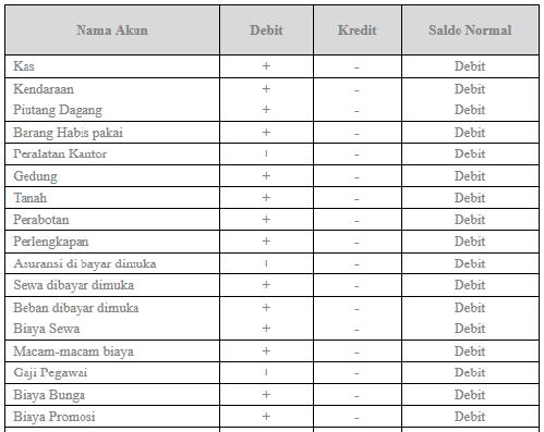Akuntansi Perusahaan Dagang Dan Contoh Soal Akuntansi
