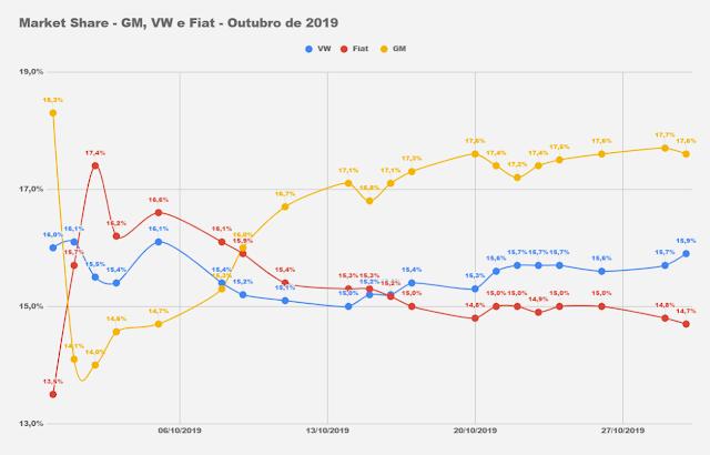 Market Share - montadoras - Brasil