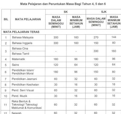 Mata Pelajaran & Peruntukan Masa Minimum Jam Setahun KSSR (Semakan 2017) Tahun 4, 5, 6