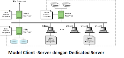 model client-server dengen dedicated server