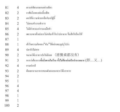 เฉลยข้อสอบ PAT7.4 ภาษาจีน