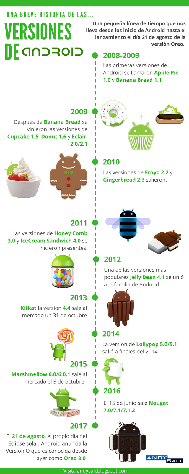 Versiones Android 2017