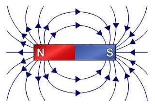 चुम्बकीय क्षेत्र रेखाएँ या चुंबकीय बल रेखाएं क्या है | परिभाषा | गुण