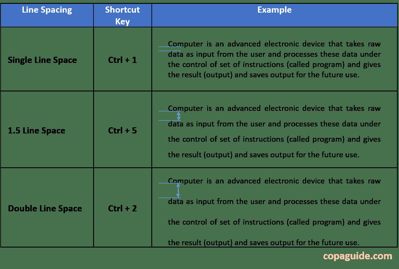MS-Word Line Spacing Shortcut Keys