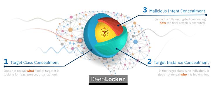 deeplocker artificial intelligence malware