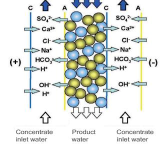 SOP thông số quan trọng trong hệ thống nước tinh khiết