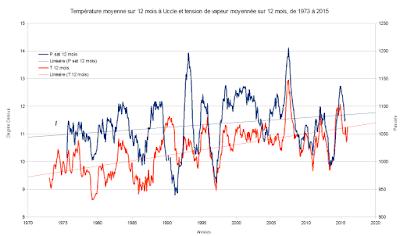 Graphique présentant l'évolution de l'humidité spécifique et de la température à Lille et Uccle respectivement.