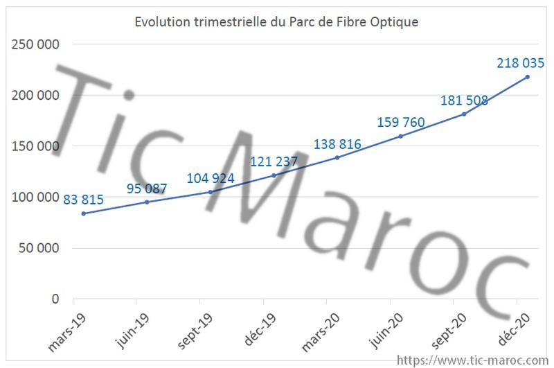 evolution trimestrielle de fibre optique