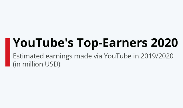 Highest earnings made by YouTubers in 2020