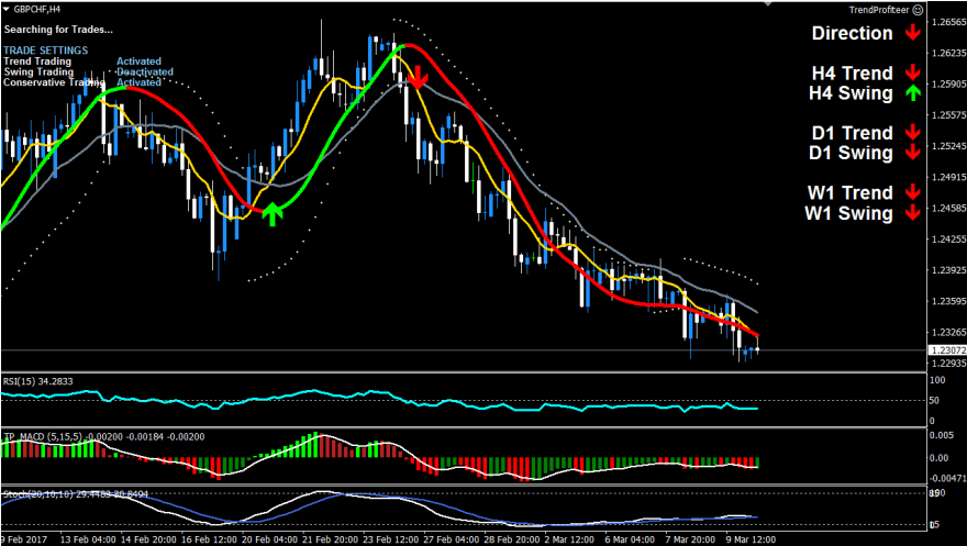 GBPCHF Power Trend Sell Trade