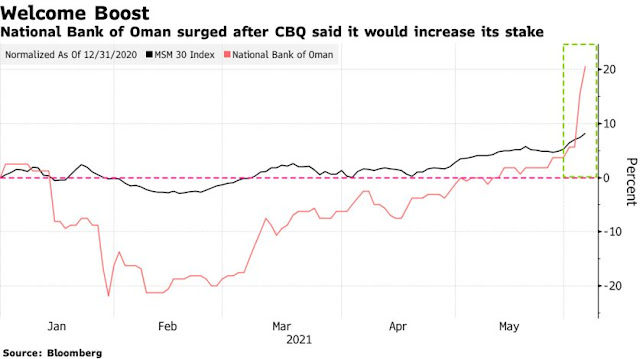 Omani Shares Lead Mideast Gains on Rare Bank Tie-Up: Inside EM - Bloomberg
