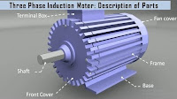 Click to watch this video on Construction of three phase induction motor