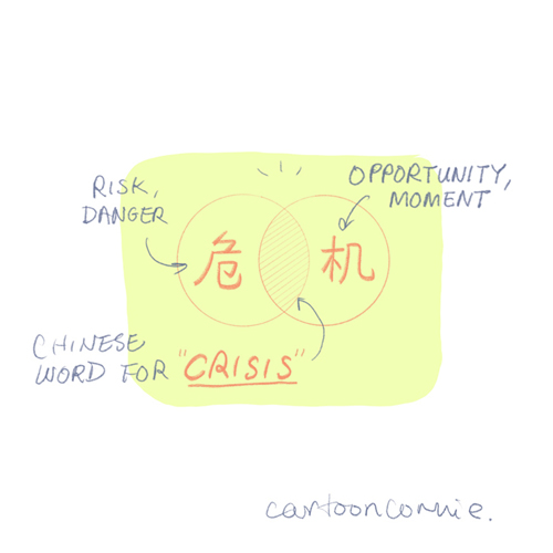 venn diagram, crisis equals risk plus opportunity