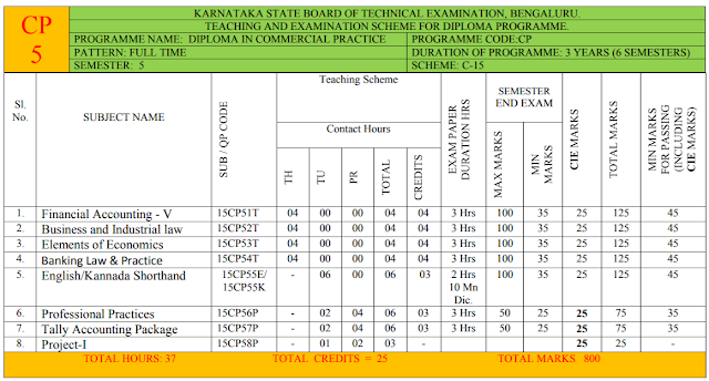 Diploma 5th semester commercial practice syllabus from dte board