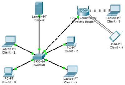 Pengertian Interkoneksi dan Peralatan Interkoneksi antar komputer
