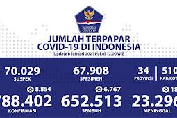 Pasien Sembuh COVID-19 di Indonesia Capai 652.513 Orang