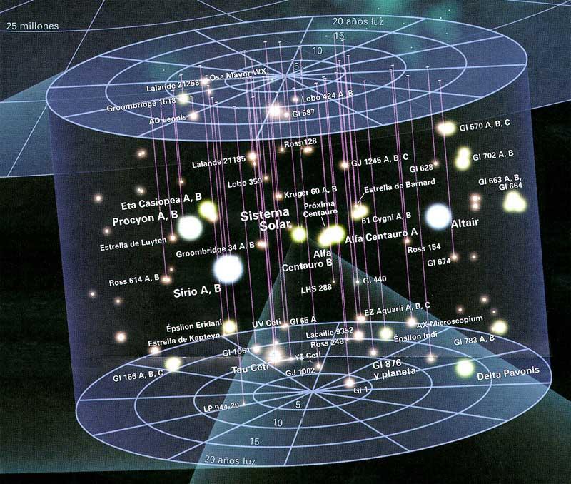 Las estrellas mas cercanas al sol en un radio de 20 años luz. - Foro Coches