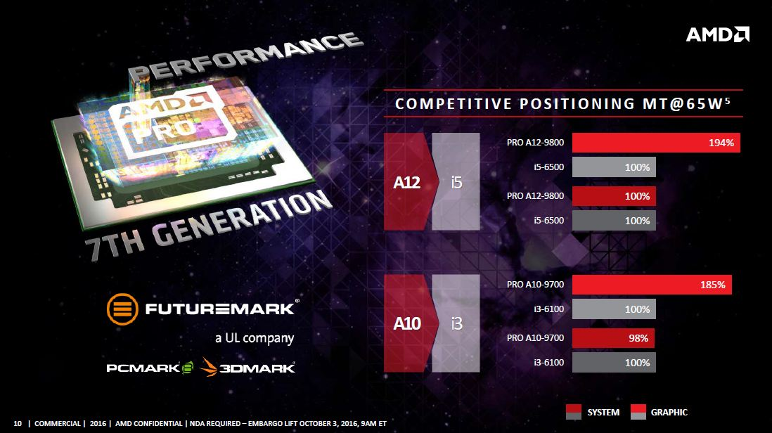 AMD Announces First Desktops Featuring 7th Generation