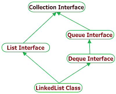 LinkedList hierarchy in java