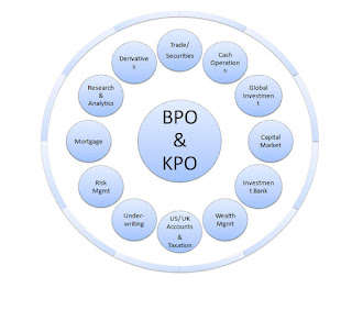 Bpo Kpo Sevices