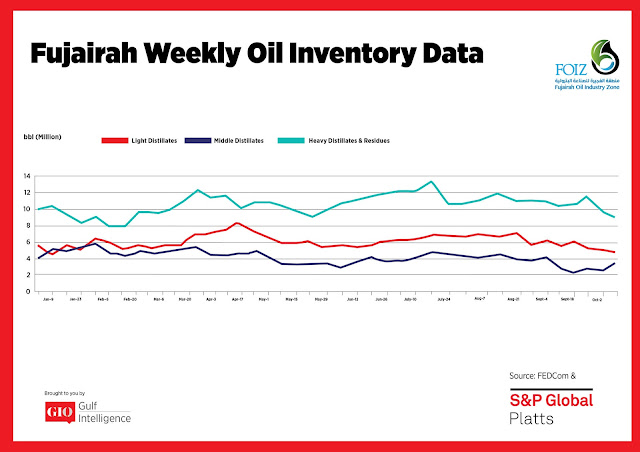 Chart Attribute: Fujairah Weekly Oil Inventory Data (Jan 9 - Oct 4, 2017) / Source: The Gulf Intelligence