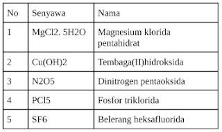 10 Contoh Soal (Pilihan Ganda) Rumus Kimia dan Tata Nama Senyawa (2) Beserta Pembahasannya