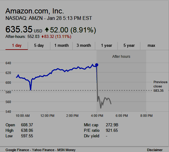 Amzn After Hours Stock Quote