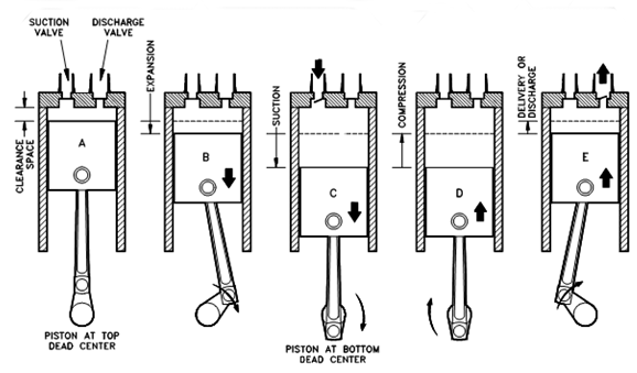 Mechanical Technology: Single Acting Reciprocating Air