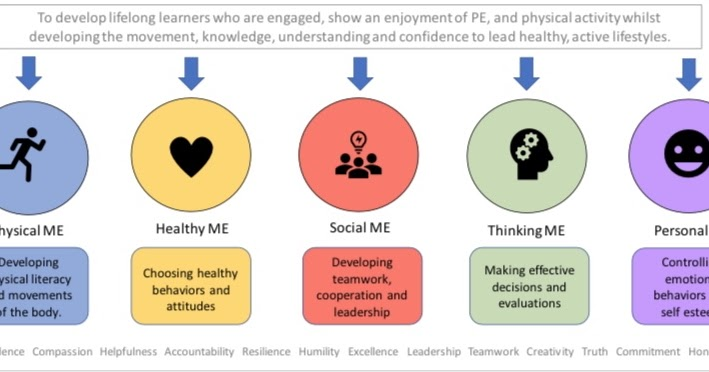P.E Teaching and Learning Blog: Reflections on a models based approach to PE