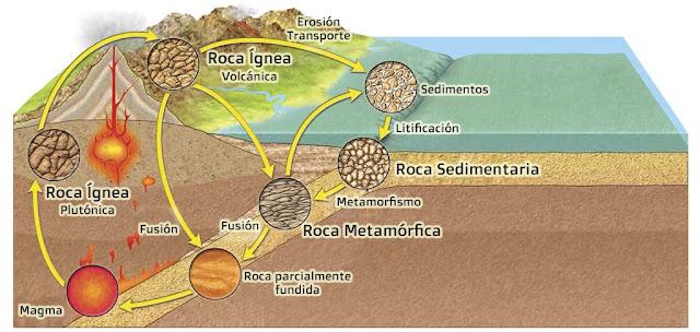 Ciclo de las Rocas o Ciclo Litológico