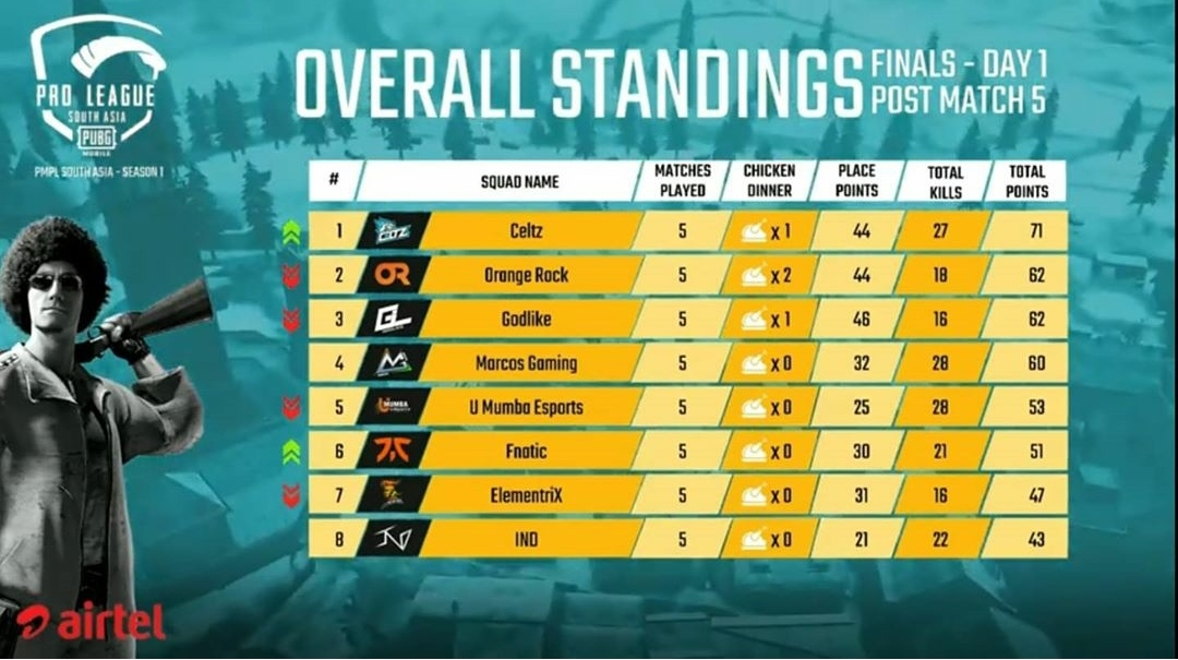 PMPL South Asia Finals Overall Standings