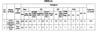 Punjab PSPCL JE Civil, JE Electrical Community Wise vacancies