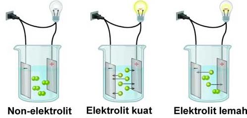 30 Contoh Larutan Elektrolit dan Non Elektrolit | Nyontex.com