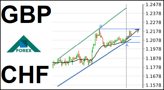 تحليل زوج GBP/CHF صاعد على المدى القصير