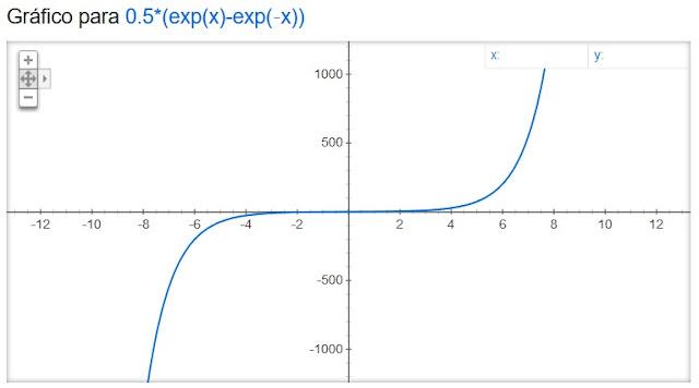 https://www.oblogdomestre.com.br/2020/06/SenoCossenoHiperbolico.Matematica.html
