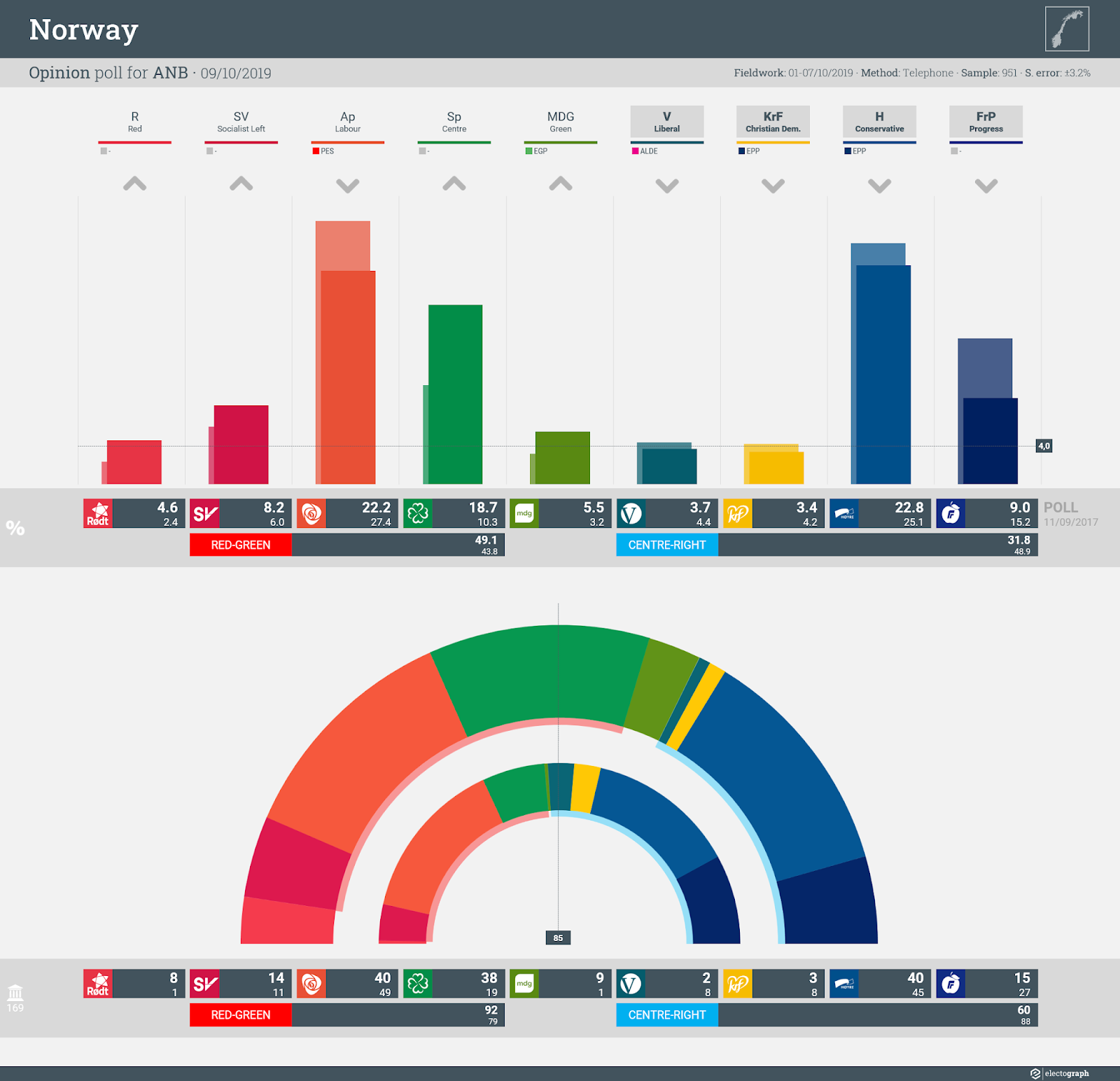 NORWAY: Opinion poll chart for ANB, 9 October 2019
