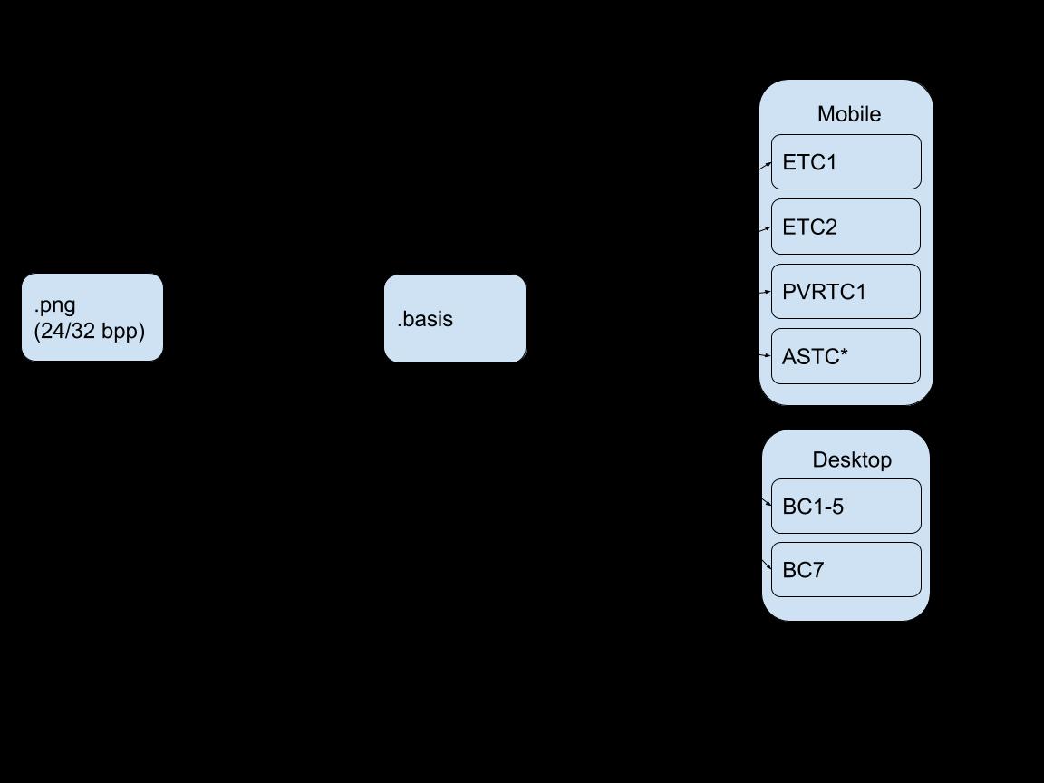 the Basis Universal texture codec